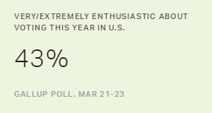 Thought About Election Up, but Enthusiasm Edges Down