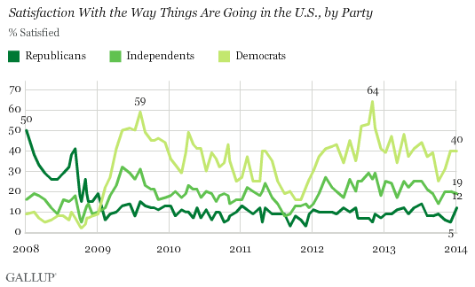 Trend: Satisfaction With the Way Things Are Going in the U.S., by Party
