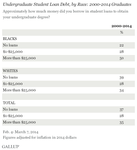 Undergraduate Student Loan Debt, by Race: 2000-2014 Graduates