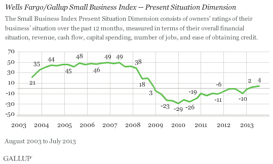 Trend: Wells Fargo/Gallup Small Business Index -- Present Situation Index