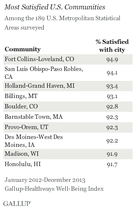Most Satisfied U.S. Communities
