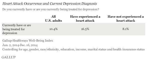 Heart Attack Occurrence and Current Depression Diagnosis