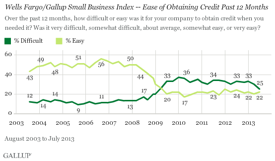 Trend: Wells Fargo/Gallup Small Business Index -- Ease of Obtaining Credit Past 12 Months