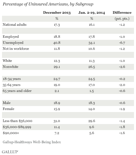 Percentage of Uninsured Americans by Subgroup