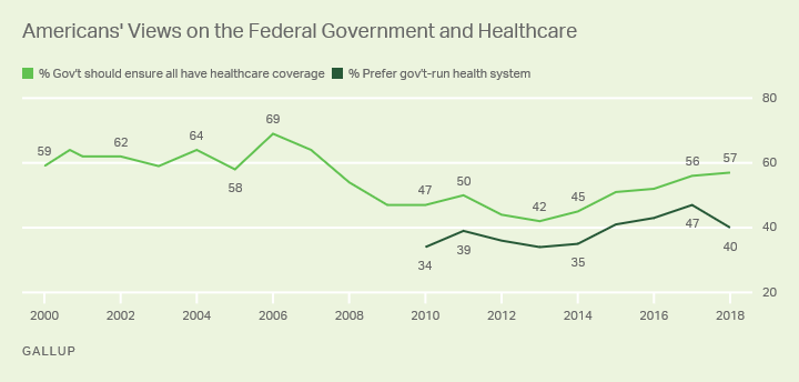 Line graphs: Americans' views on whether gov't should ensure healthcare and whether U.S. should have gov't-run system.