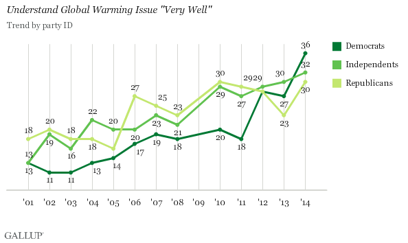 Trend: Understand Global Warming Very Well, by Party ID