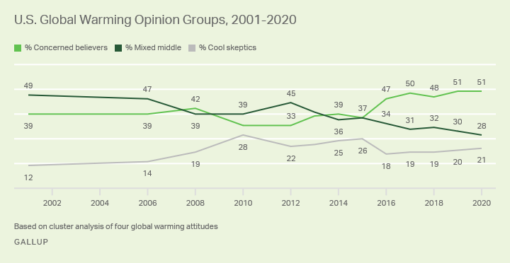 Line graph, 2001-2020. Trend in Americans categorized as concerned believers on global warming, skeptics and a middle group.