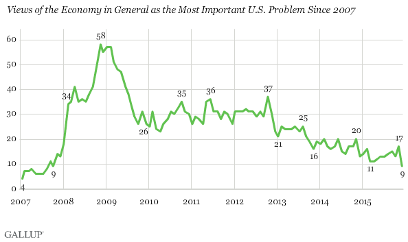 Views of the Economy in General as the Most Important U.S. Problem Since 2007