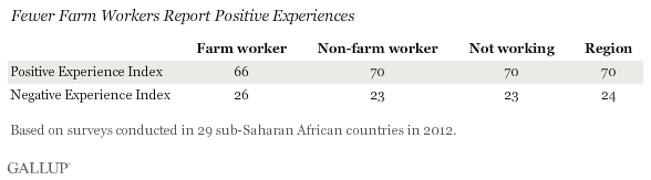 Fewer Farm Workers Report Positive Experiences
