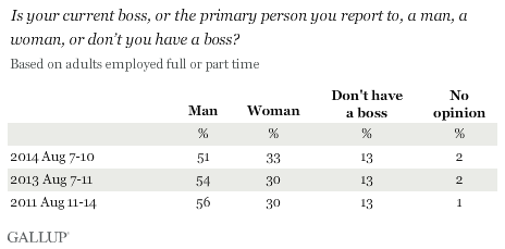 Trend: Is your current boss, or the primary person you report to, a man, a woman, or don't you have a boss?