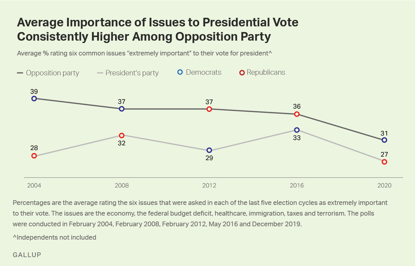 Line graph. The average importance of issues during presidential election is consistently higher among opposition supporters.