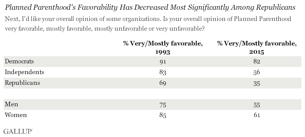 Planned Parenthood's Favorability Has Decreased Most Significantly Among Republicans
