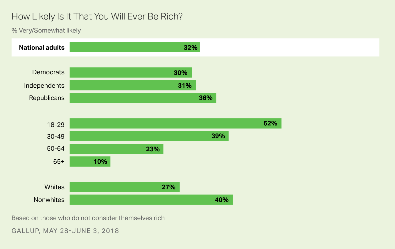 "Bar graph: How likely is it that you will ever be rich? 2018 results: 32% of U.S. adults say ""very"" or ""somewhat likely."""