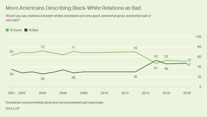Line graph. Fifty-one percent of Americans describe black-white relations as good; 47 say they are bad.