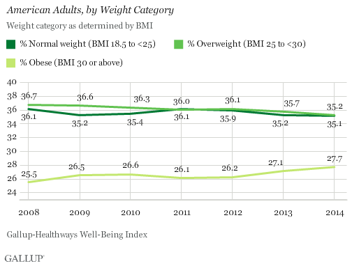 Trend: American Adults, by Weight Category
