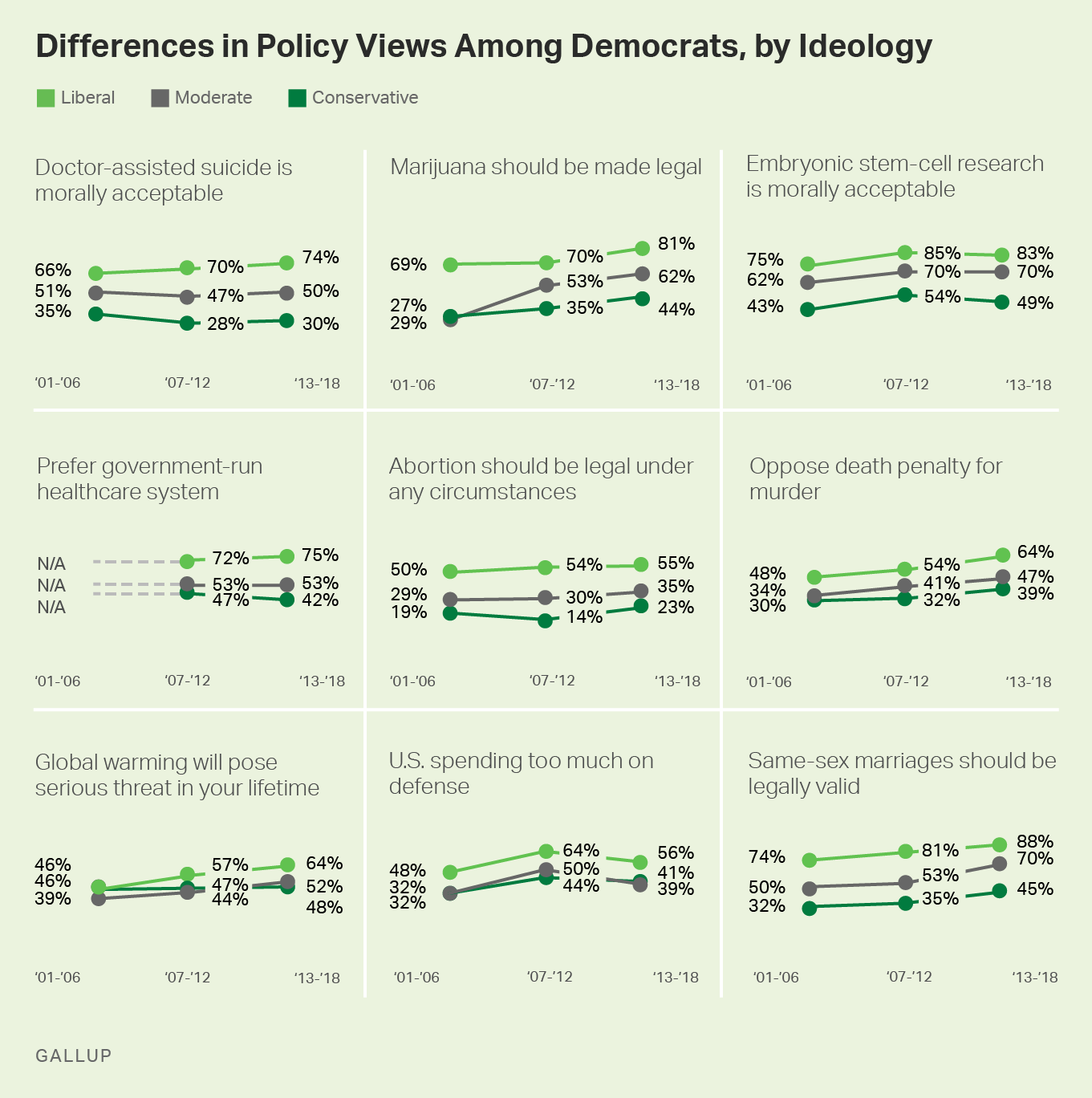 Small multiple graphs. Differences in policy views among Democrats, by ideology, 2001-2018 trends.