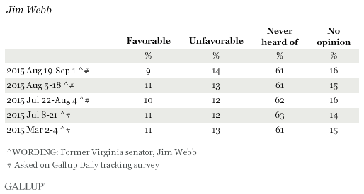 Favorability Ratings of Jim Webb