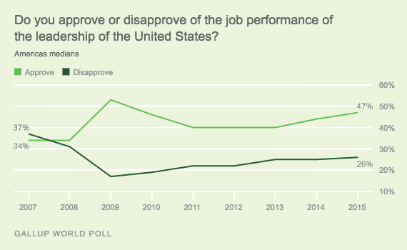 Trend: Do you approve or disapprove of the job performance of the leadership of the United States? Americas medians