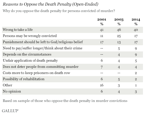 Death Penalty- Good or Bad? Right or Wrong?