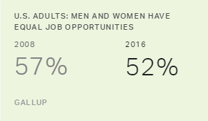 Fewer in U.S. Say Men and Women Have Equal Job Opportunities