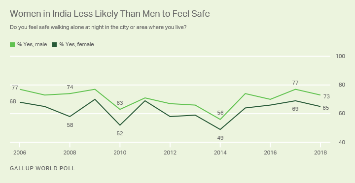 Line graph. Indian women are less likely than Indian men to say they feel safe walking alone at night.