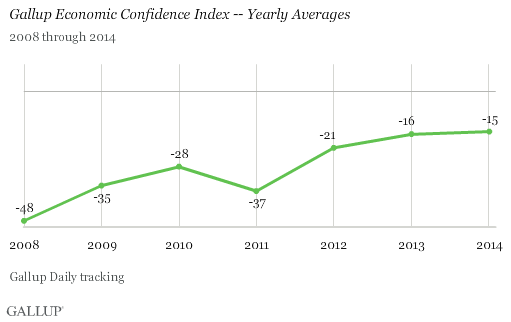 Gallup Economic Confidence Index -- Yearly Averages, 2008 through 2014