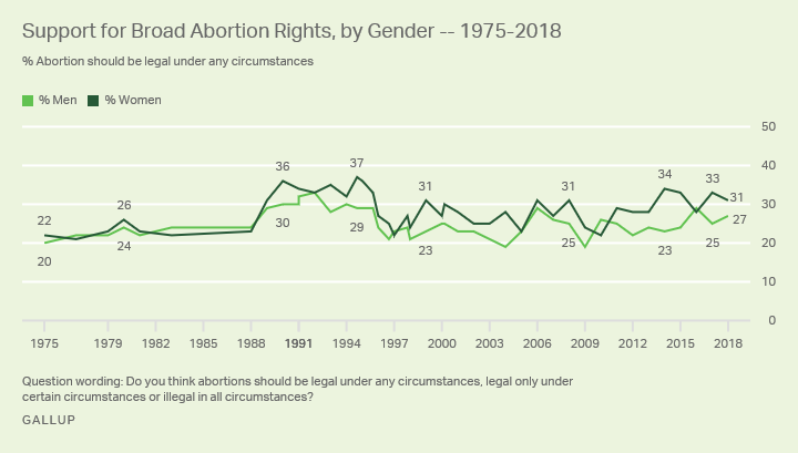 Line graph. Thirty-one percent of women and 27% of men in 2018 say abortion should be legal under any circumstances.