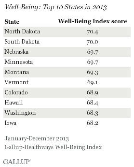 Well-Being: Top 10 States in 2013