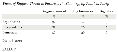 Views of Biggest Threat to Future of the Country, by Political Party, December 2013