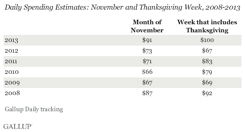Daily Spending Estimates: November and Thanksgiving Week, 2008-2013