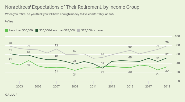 Line graph. Nonretired Americans' expectations of whether they'll have a comfortable retirement since 2002, by income.