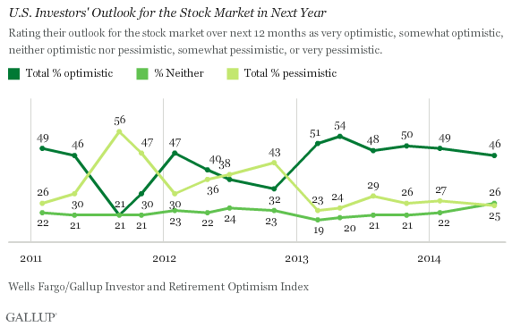 Trend: U.S. Investors' Outlook for the Stock Market in Next Year