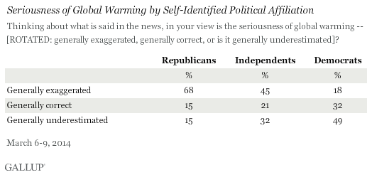 Is the seriousness of global warming generally exaggerated, generally correct, or generally underestimated in the news? March 2014 results by party