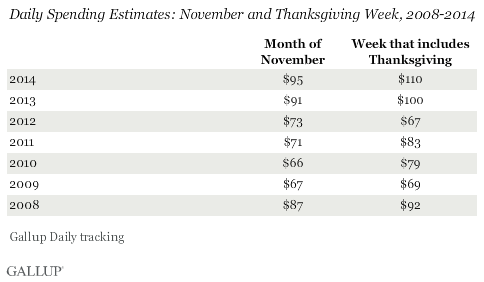 Daily Spending Estimates: November and Thanksgiving Week, 2008-2014