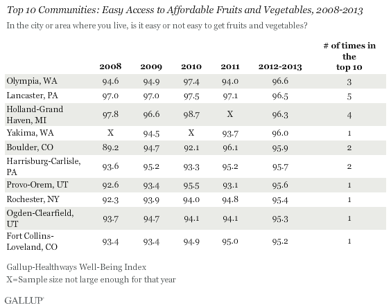 Top 10 Communities 2008-2013 Access to Produce