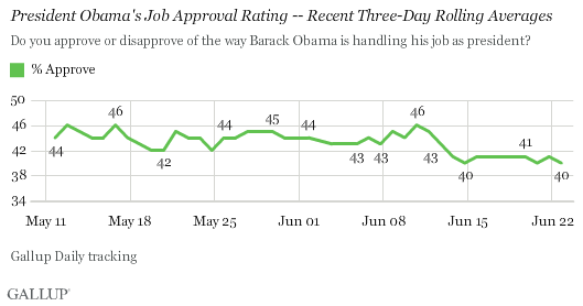 President Obama's Job Approval Rating -- Recent Three-Day Rolling Averages