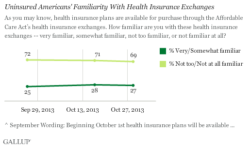 Uninsured Americans' Familiarity With Health Insurance Exchanges