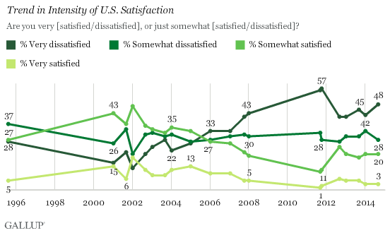 Trend in Intensity of U.S. Satisfaction