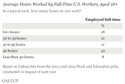 The 40 hour workweek is actually longer by seven hours spiritdancerdesigns Images