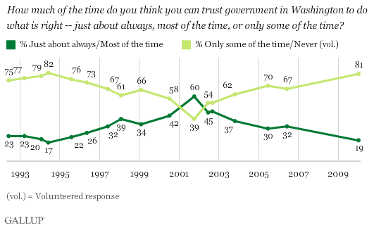 Trend: How much of the time do you think you can trust government in Washington to do what is right?