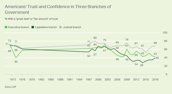 Line graph. Forty percent of Americans say they trust the legislative branch, up from 35% last year.