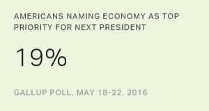Economy Remains Top Priority for Next President