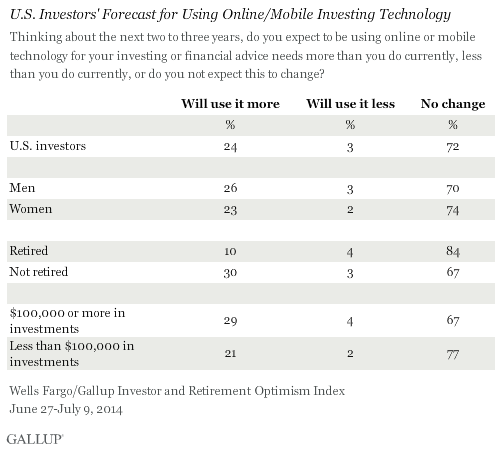 U.S. Investors' Forecast for Using Online/Mobile Investing Technology, June-July 2014