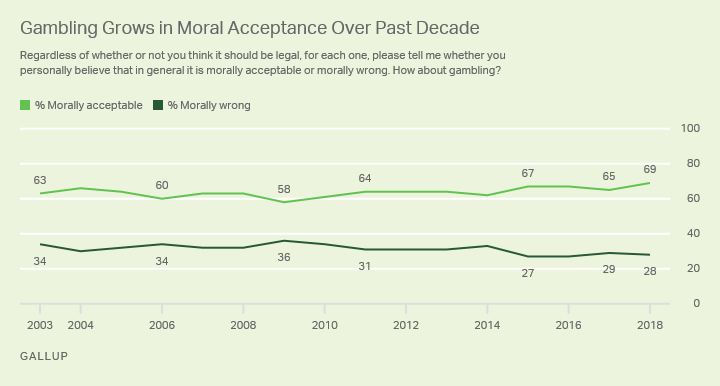 Line graph: Americans' views on moral acceptability of gambling. Record-high 69% (2018) say it's acceptable; low of 58% said this in 2009.