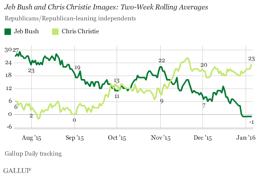 Jeb Bush and Chris Christie Images: Two-Week Rolling Averages