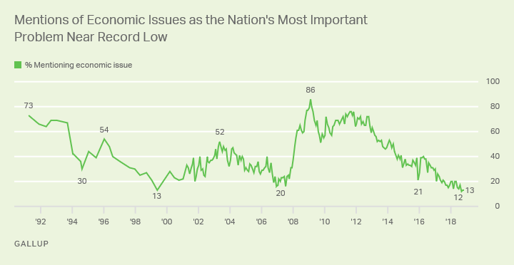 Line graph. Just 13% of Americans name an economic issue as the most important problem facing the U.S., near the record low.