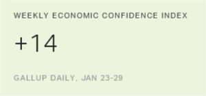 U.S. Economic Confidence Index Averages +14