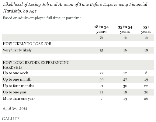 Likelihood of Losing Job and Amount of Time Before Experiencing Financial Hardship, by Age, April 2014