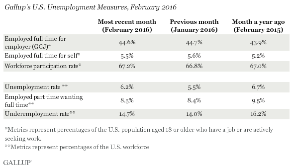 Gallup's U.S. Unemployment Measures, February 2016