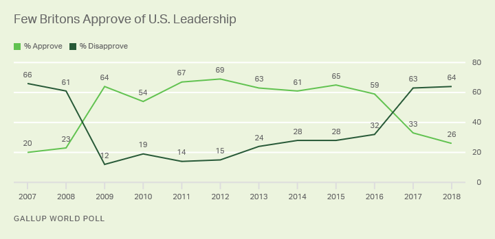 Line graph. 26% of Britons approved of U.S. leadership in 2018 -- one of the lowest ratings in the past decade.